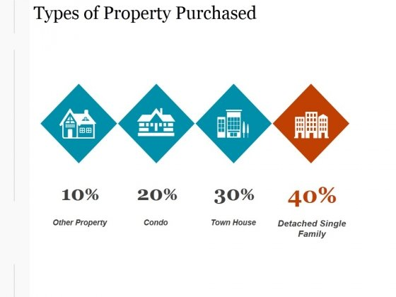 Types_Of_Property_Purchased_Ppt_PowerPoint_Presentation_Information_Slide_1