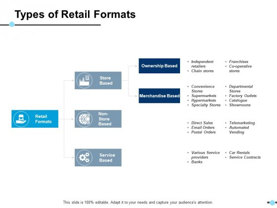 Types Of Retail Formats Ownership Based Ppt PowerPoint Presentation Infographic Template Picture