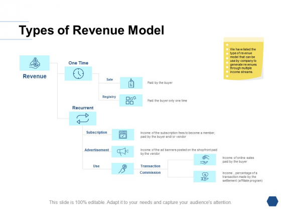 Types Of Revenue Model Ppt PowerPoint Presentation Summary Aids