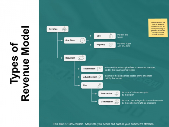 Types Of Revenue Model Ppt PowerPoint Presentation Summary Show