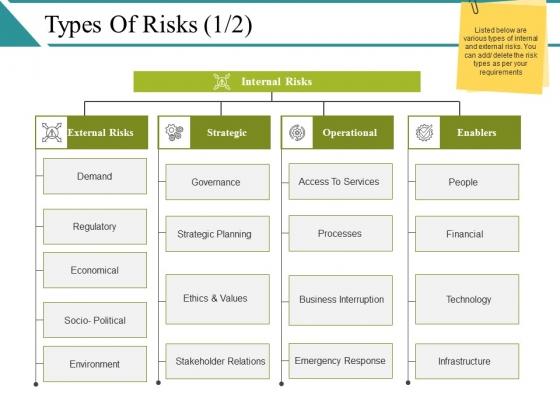 Types Of Risks Ppt PowerPoint Presentation Model Tips