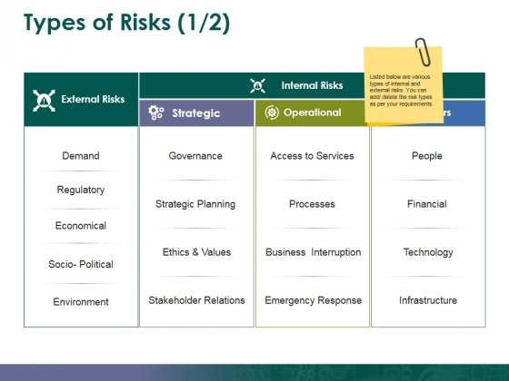 Types Of Risks Template 1 Ppt PowerPoint Presentation File Background Designs