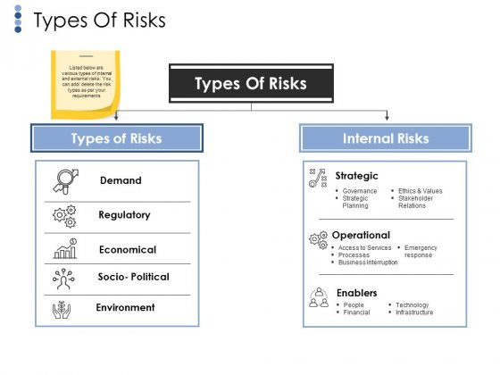 Types Of Risks Template 1 Ppt PowerPoint Presentation Ideas Graphics Design