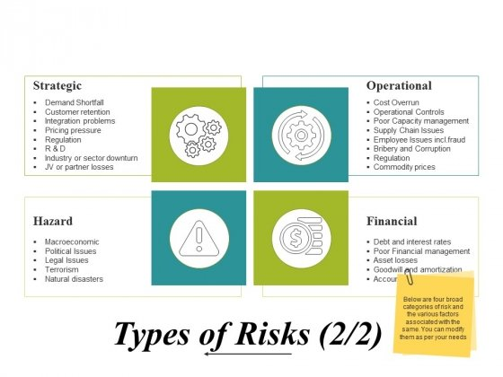 Types Of Risks Template Ppt PowerPoint Presentation Inspiration Elements