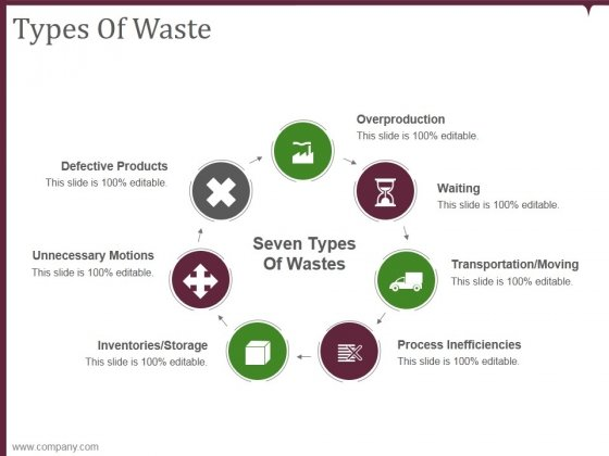 Types Of Waste Ppt PowerPoint Presentation Example