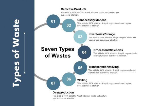 Types Of Waste Ppt PowerPoint Presentation Outline Background Image