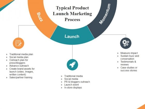Typical Product Launch Marketing Process Ppt PowerPoint Presentation Infographics Picture