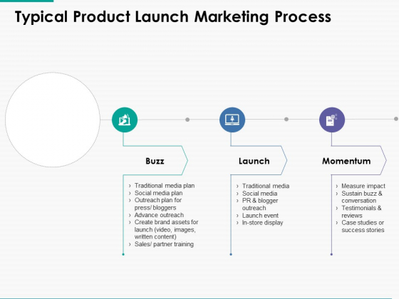 Typical Product Launch Marketing Process Ppt Powerpoint Presentation Styles Graphics