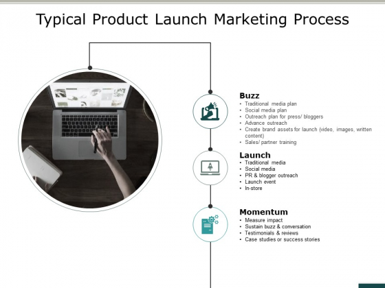 Typical Product Launch Marketing Process Ppt PowerPoint Presentation Summary Clipart