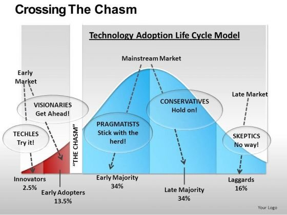Technology Adoption Life Cycle Model PowerPoint Slides Download