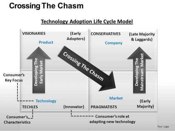 Technology Adoption Lifecycle Chart Table PowerPoint Ppt Slides