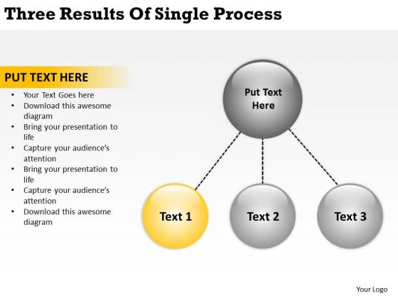 Three Results Of Single Process Business Plan Basics PowerPoint Slides