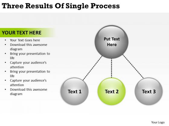 Three Results Of Single Process Online Business Plans PowerPoint Slides