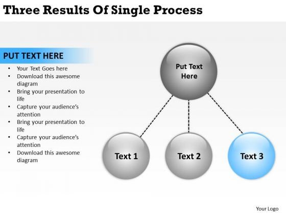 Three Results Of Single Process Sample Business Plan Template PowerPoint Templates