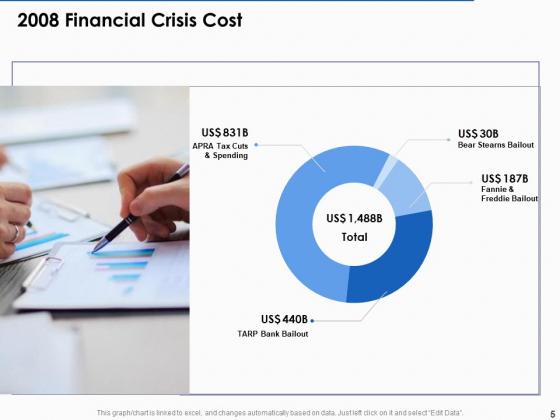 US_Economic_Crisis_Ppt_PowerPoint_Presentation_Complete_Deck_With_Slides_Slide_5