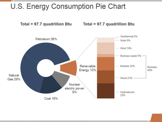 U S Energy Consumption Pie Chart Ppt Powerpoint Presentation File