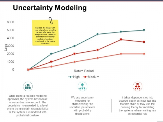 Uncertainty Modeling Ppt PowerPoint Presentation Pictures Sample