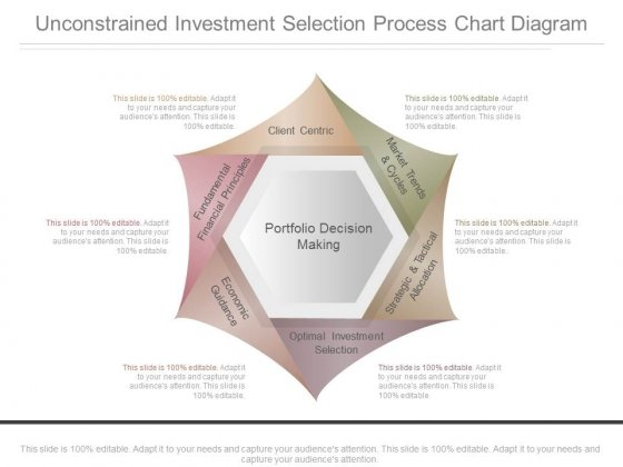 Unconstrained Investment Selection Process Chart Diagram