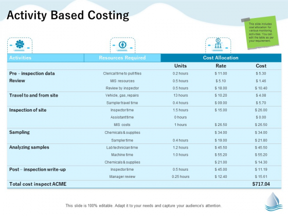 Underground Aquifer Supervision Activity Based Costing Ppt Ideas Graphics Example PDF