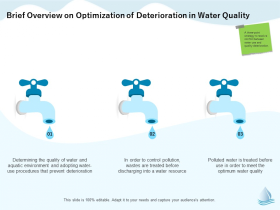 Underground Aquifer Supervision Brief Overview On Optimization Of Deterioration In Water Quality Inspiration PDF