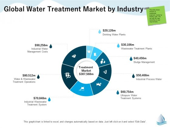 Underground Aquifer Supervision Global Water Treatment Market By Industry Designs PDF