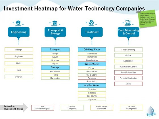 Underground Aquifer Supervision Investment Heatmap For Water Technology Companies Microsoft PDF