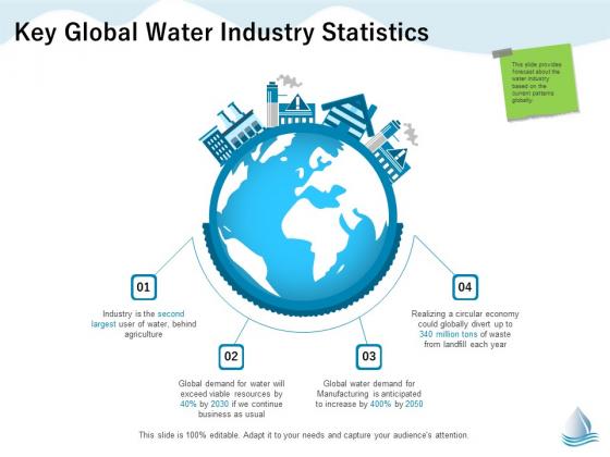 Underground Aquifer Supervision Key Global Water Industry Statistics Ppt Styles Slide PDF