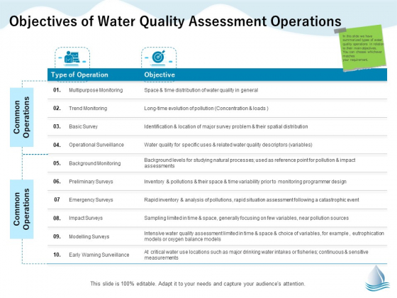 Underground Aquifer Supervision Objectives Of Water Quality Assessment Operations Download PDF