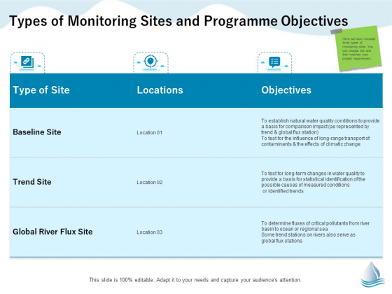 Underground Aquifer Supervision Types Of Monitoring Sites And Programme Objectives Ppt Show Background PDF