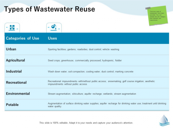 Underground Aquifer Supervision Types Of Wastewater Reuse Ppt Outline Format Ideas PDF
