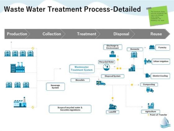 Underground Aquifer Supervision Waste Water Treatment Process Detailed Point Brochure PDF