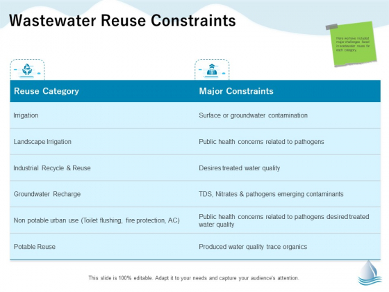 Underground Aquifer Supervision Wastewater Reuse Constraints Ppt Inspiration Graphics Download PDF