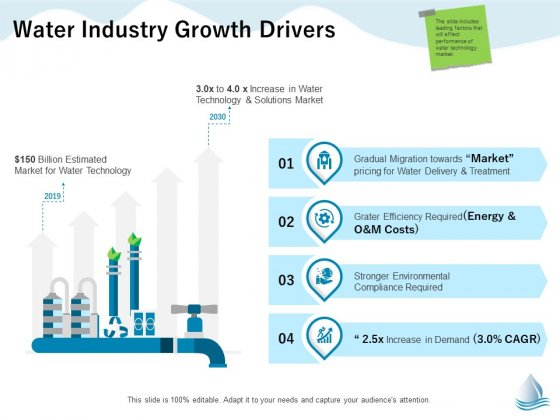 Underground Aquifer Supervision Water Industry Growth Drivers Ppt Model Example PDF