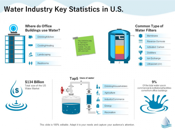 Underground Aquifer Supervision Water Industry Key Statistics In US Ppt Outline Professional PDF