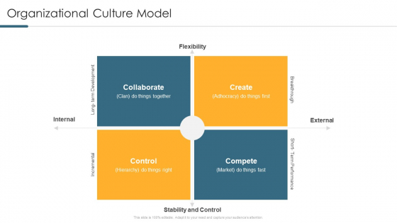 Understanding And Managing Business Performance Organizational Culture Model Diagrams PDF