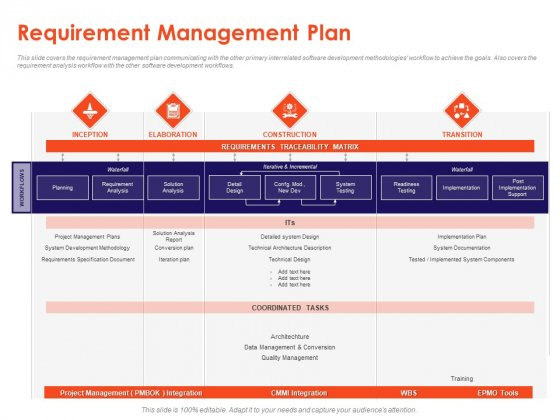 Understanding Business REQM Requirement Management Plan Ppt Gallery Grid PDF