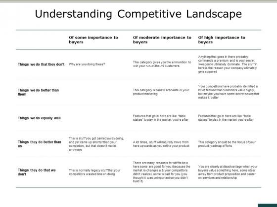 Understanding Competitive Landscape Ppt PowerPoint Presentation File Clipart Images