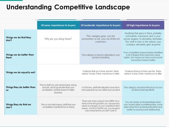 Understanding Competitive Landscape Ppt Powerpoint Presentation Inspiration Clipart Images