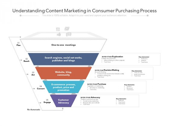 Understanding Content Marketing In Consumer Purchasing Process Ppt PowerPoint Presentation Gallery Slides PDF