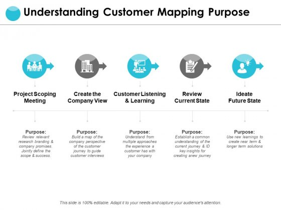 Understanding Customer Mapping Purpose Ppt PowerPoint Presentation Slides Examples