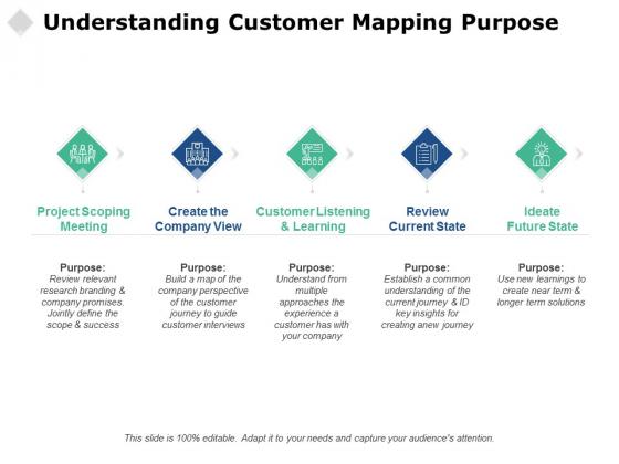 Understanding Customer Mapping Purpose Ppt PowerPoint Presentation Summary Aids
