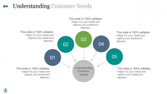 Understanding Customer Needs Ppt PowerPoint Presentation Design Ideas