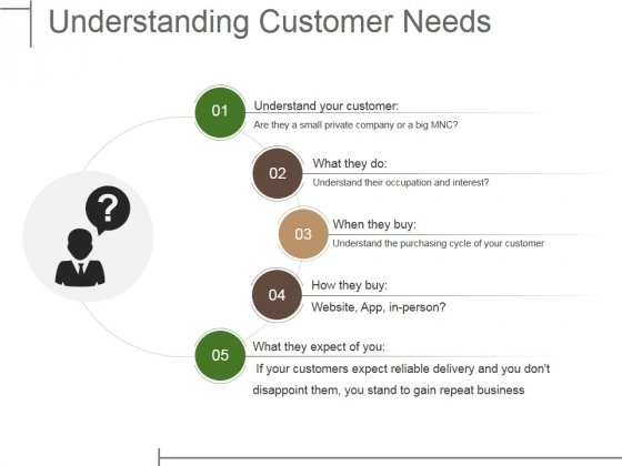 Understanding Customer Needs Ppt PowerPoint Presentation Icon Outline