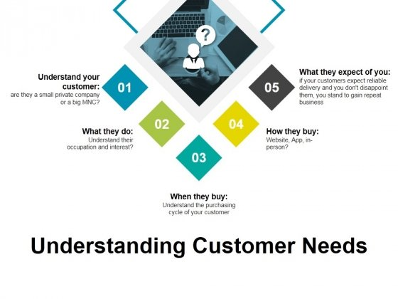 Understanding Customer Needs Ppt PowerPoint Presentation Infographic Template Format Ideas