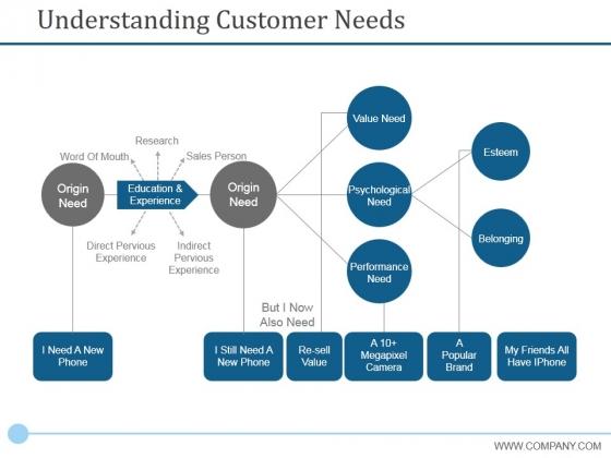 Understanding Customer Needs Template 1 Ppt PowerPoint Presentation Outline Graphics Tutorials