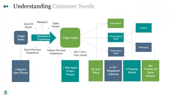 Understanding Customer Needs Template Ppt PowerPoint Presentation Graphics