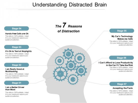 Understanding Distracted Brain Ppt Powerpoint Presentation Model Microsoft
