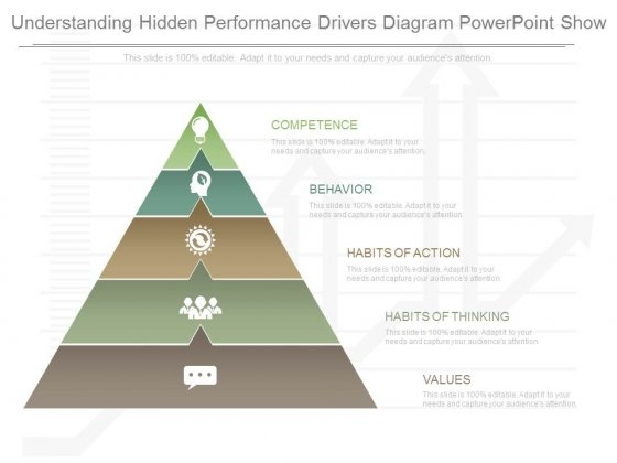 Understanding Hidden Performance Drivers Diagram Powerpoint Show