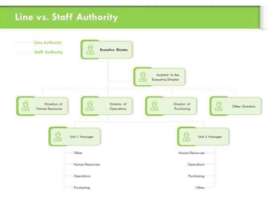 Understanding Organizational Structures Line Vs Staff Authority Ppt Visual Aids Slides PDF