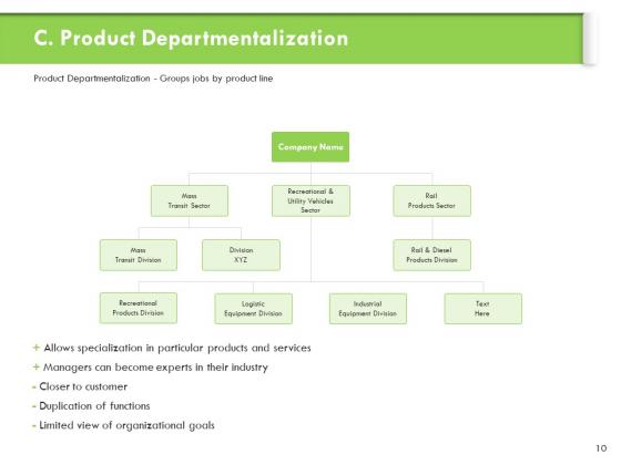 Understanding_Organizational_Structures_Ppt_PowerPoint_Presentation_Complete_Deck_With_Slides_Slide_10